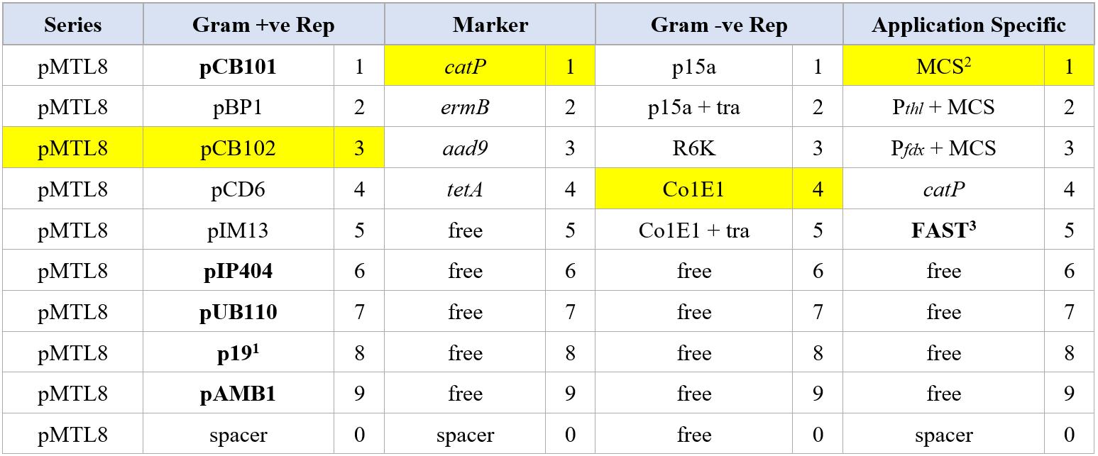 Clostridium Vector Table